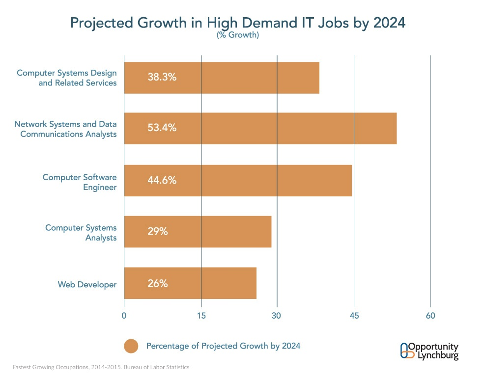 Projected Job Growth in Technical Sectors