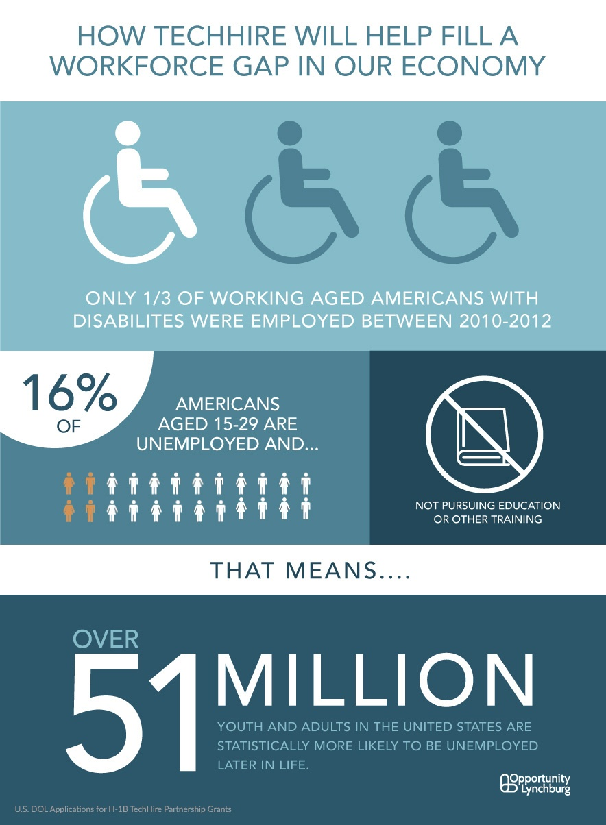 Youth and disabilities employment statistics